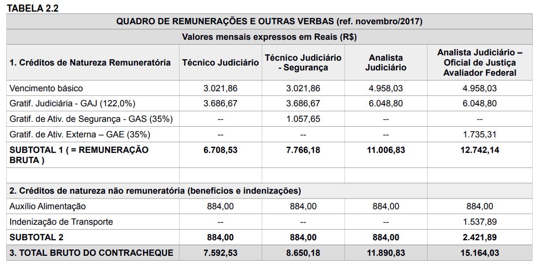 tabela de remuneração trt 1